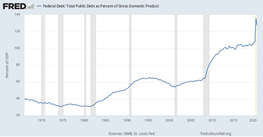 Federal Debt: Total Public Debt as Percent of Gross Domestic Product (GFDEGDQ188S) | FRED | St. Louis Fed