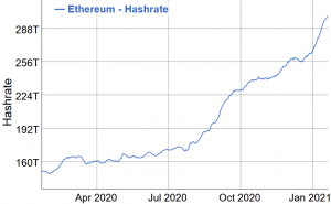 Ethereum's Upgrade Runs Into an Obstacle as Some Miners Try To Stop It 102