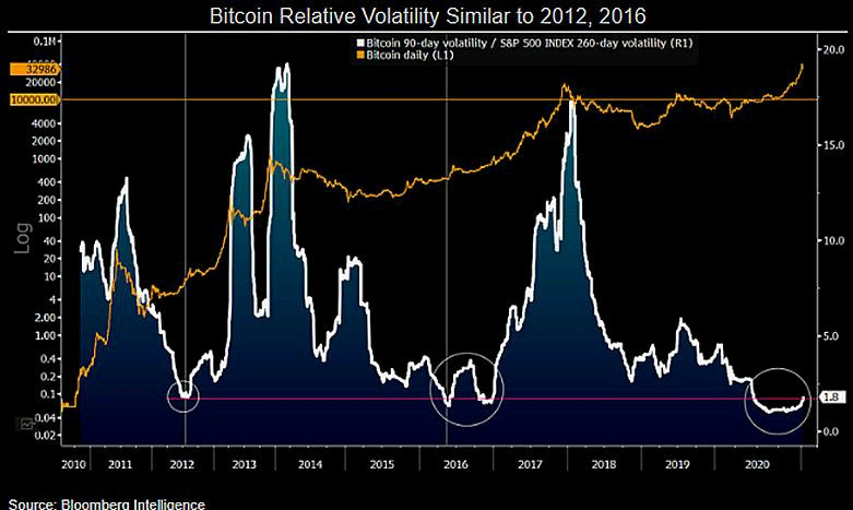 The Strong Part of Bitcoin Upmove Hasn't Even Started