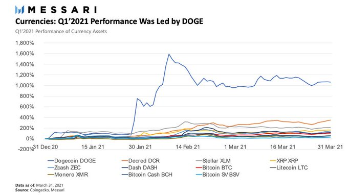 Dogecoin is top performing crypto of Q1 2021