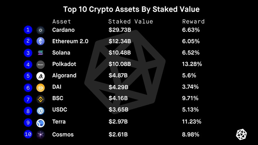 Cardano tops th elist of staking projects