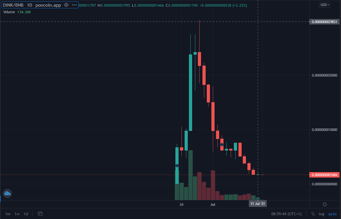 Alleged crypto scam Dink Doink daily chart