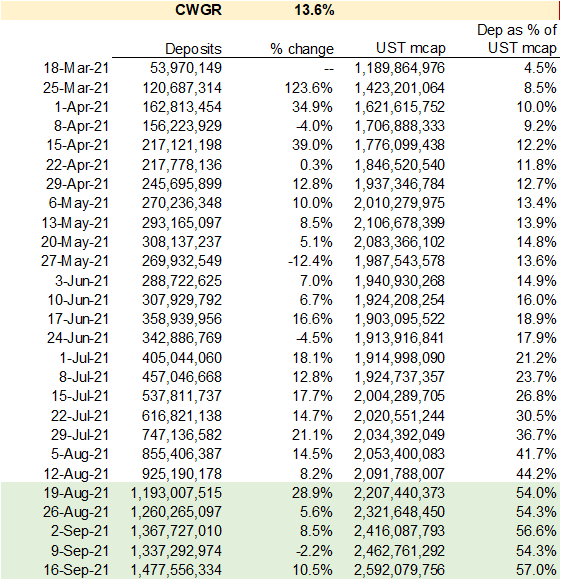 Anchor compound weekly growth rate
